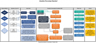 Donation Processing Flowchart